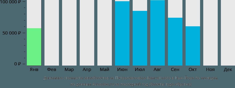 Динамика стоимости авиабилетов из Петропавловска-Камчатского в Нью-Йорк по месяцам
