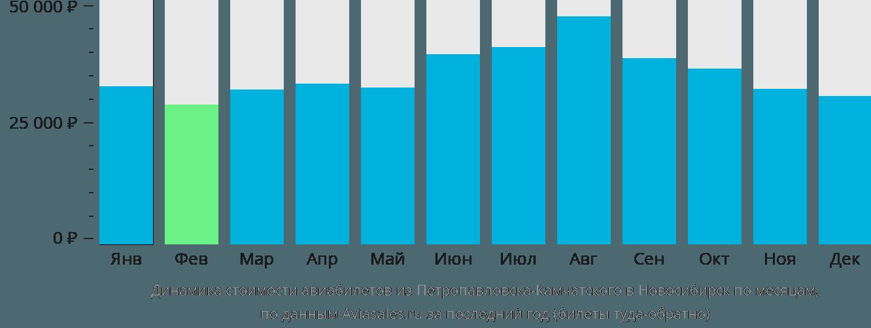 Динамика стоимости авиабилетов из Петропавловска-Камчатского в Новосибирск по месяцам