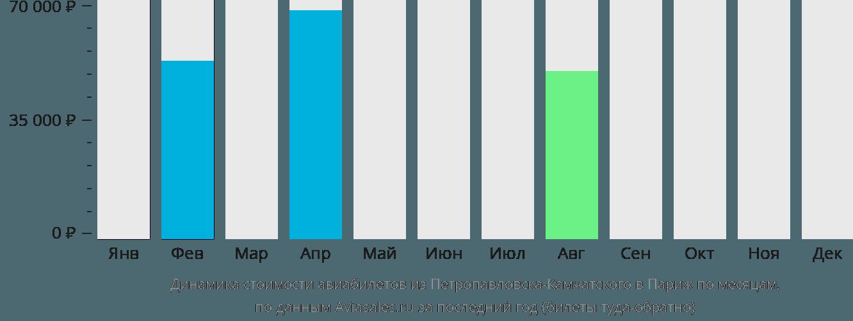 Динамика стоимости авиабилетов из Петропавловска-Камчатского в Париж по месяцам