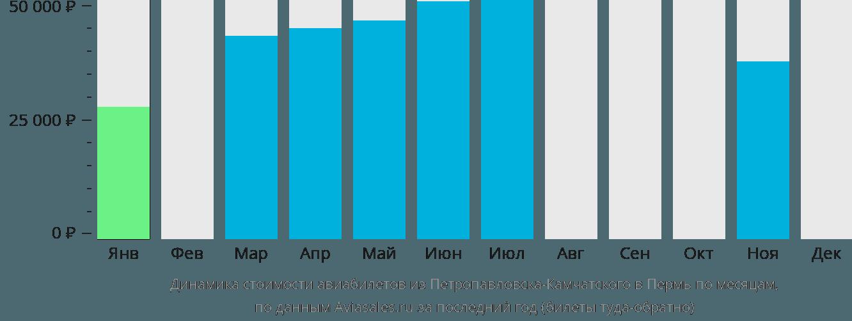 Динамика стоимости авиабилетов из Петропавловска-Камчатского в Пермь по месяцам