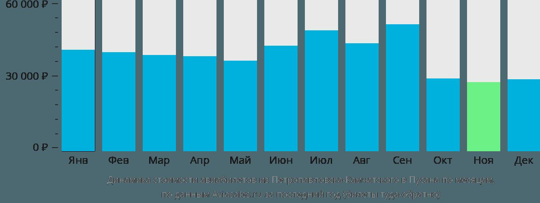 Динамика стоимости авиабилетов из Петропавловска-Камчатского в Пусана по месяцам