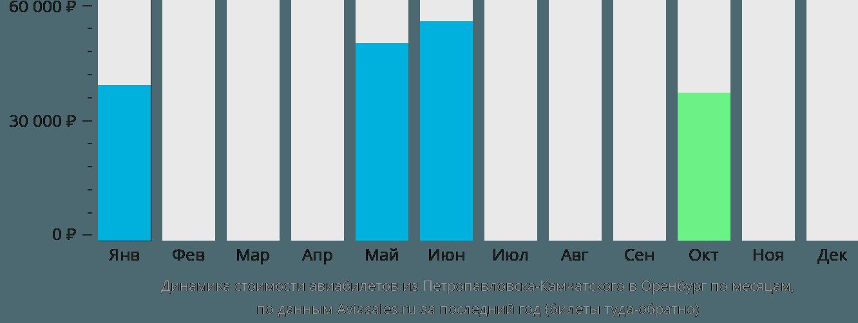 Динамика стоимости авиабилетов из Петропавловска-Камчатского в Оренбург по месяцам