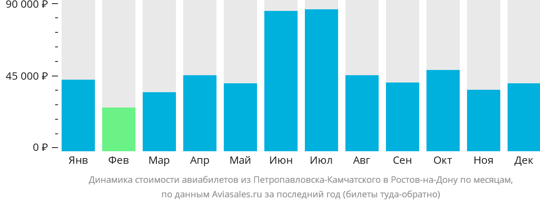 Динамика стоимости авиабилетов из Петропавловска-Камчатского в Ростов-на-Дону по месяцам