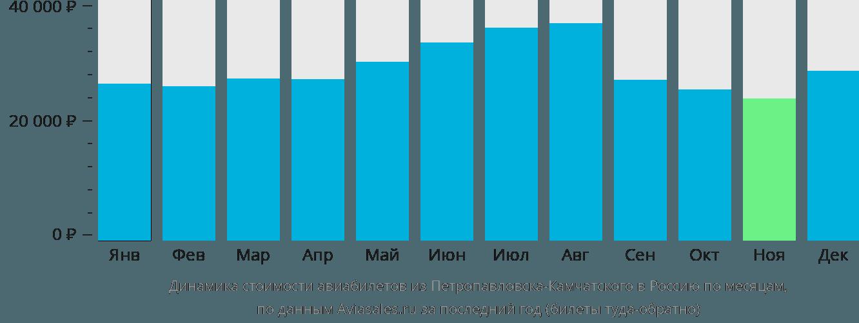 Динамика стоимости авиабилетов из Петропавловска-Камчатского в Россию по месяцам