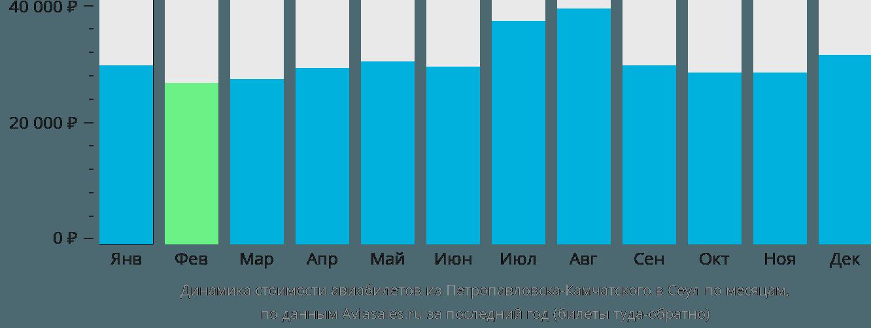Динамика стоимости авиабилетов из Петропавловска-Камчатского в Сеул по месяцам