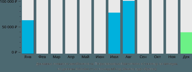 Динамика стоимости авиабилетов из Петропавловска-Камчатского в Сингапур по месяцам