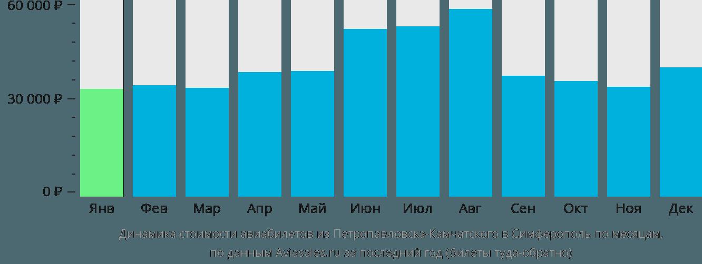 Динамика стоимости авиабилетов из Петропавловска-Камчатского в Симферополь по месяцам