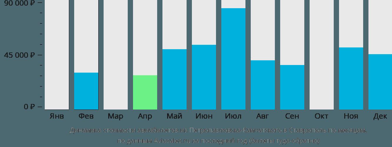 Динамика стоимости авиабилетов из Петропавловска-Камчатского в Ставрополь по месяцам