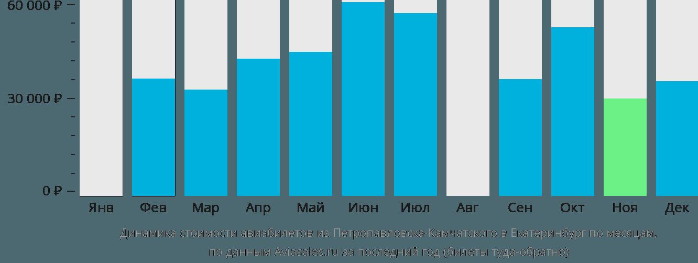 Динамика стоимости авиабилетов из Петропавловска-Камчатского в Екатеринбург по месяцам