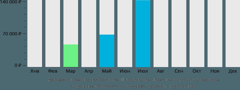 Динамика стоимости авиабилетов из Петропавловска-Камчатского в Санью по месяцам