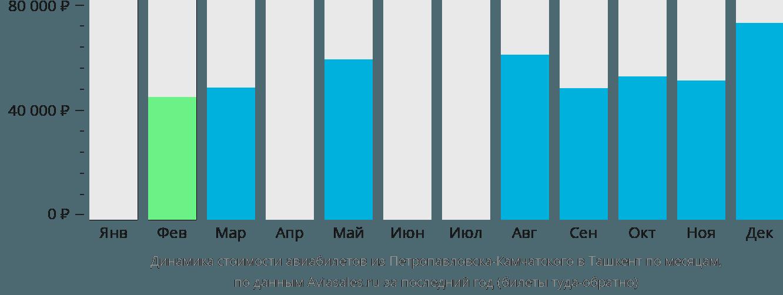 Динамика стоимости авиабилетов из Петропавловска-Камчатского в Ташкент по месяцам