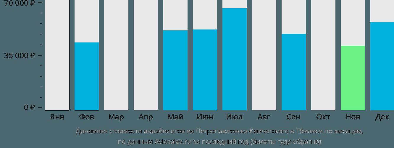 Динамика стоимости авиабилетов из Петропавловска-Камчатского в Тбилиси по месяцам