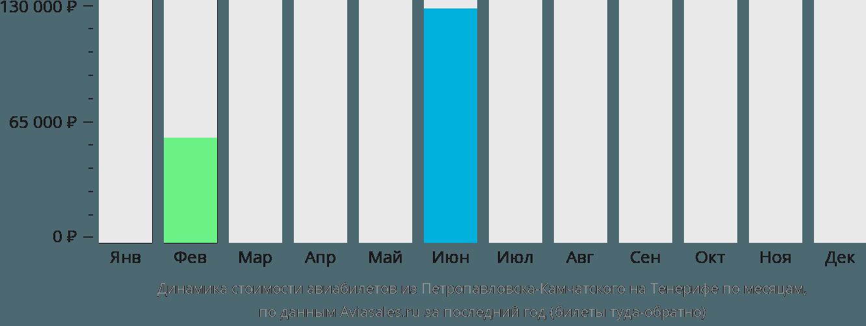 Динамика стоимости авиабилетов из Петропавловска-Камчатского на Тенерифе по месяцам