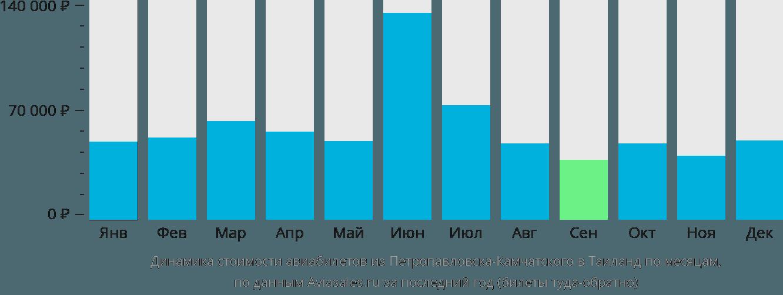 Динамика стоимости авиабилетов из Петропавловска-Камчатского в Таиланд по месяцам