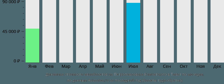 Динамика стоимости авиабилетов из Петропавловска-Камчатского в Тиват по месяцам