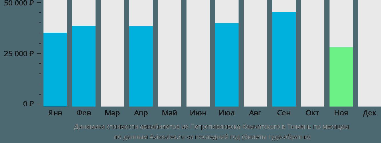 Динамика стоимости авиабилетов из Петропавловска-Камчатского в Тюмень по месяцам