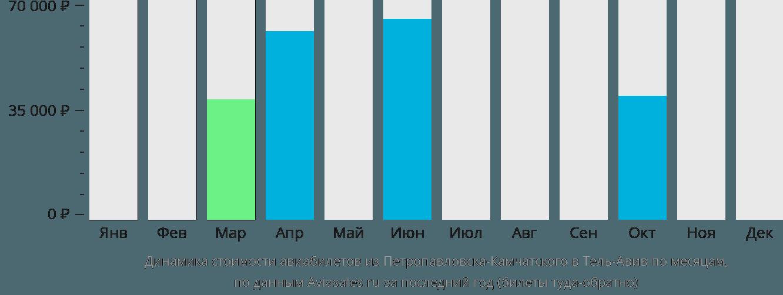 Динамика стоимости авиабилетов из Петропавловска-Камчатского в Тель-Авив по месяцам