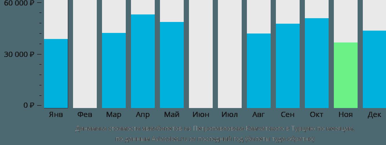 Динамика стоимости авиабилетов из Петропавловска-Камчатского в Турцию по месяцам