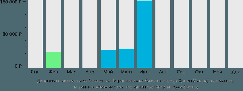 Динамика стоимости авиабилетов из Петропавловска-Камчатского Нур-Султан (Астана) по месяцам