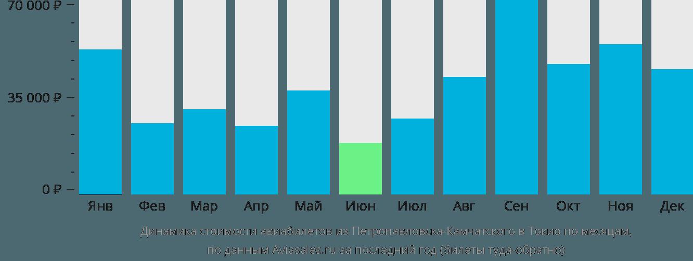 Динамика стоимости авиабилетов из Петропавловска-Камчатского в Токио по месяцам