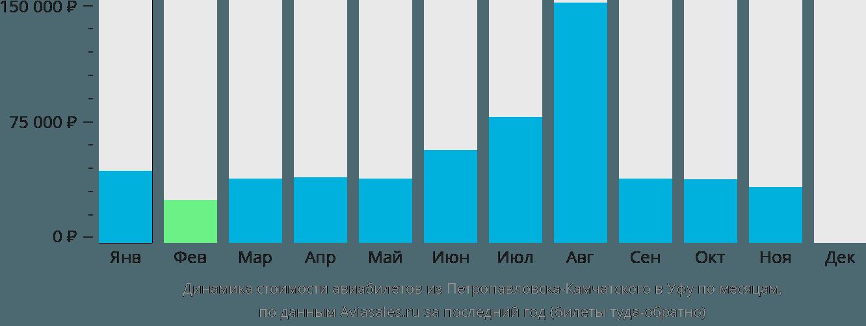 Динамика стоимости авиабилетов из Петропавловска-Камчатского в Уфу по месяцам