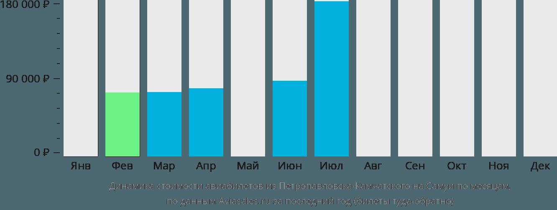 Динамика стоимости авиабилетов из Петропавловска-Камчатского на Самуи по месяцам