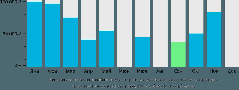Динамика стоимости авиабилетов из Петропавловска-Камчатского в США по месяцам