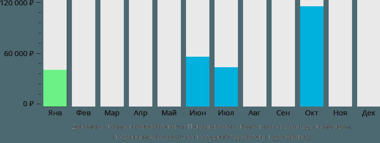 Динамика стоимости авиабилетов из Петропавловска-Камчатского в Улан-Удэ по месяцам