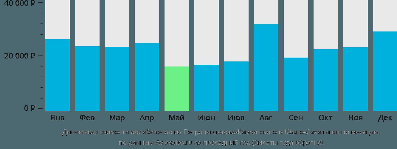 Динамика стоимости авиабилетов из Петропавловска-Камчатского в Южно-Сахалинск по месяцам