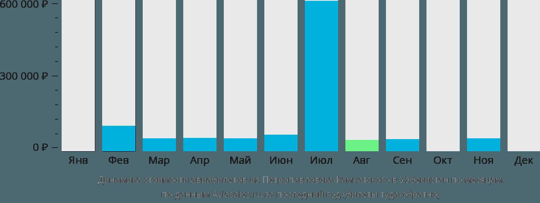 Динамика стоимости авиабилетов из Петропавловска-Камчатского в Узбекистан по месяцам