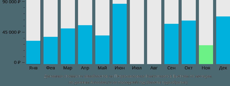 Динамика стоимости авиабилетов из Петропавловска-Камчатского в Вьетнам по месяцам