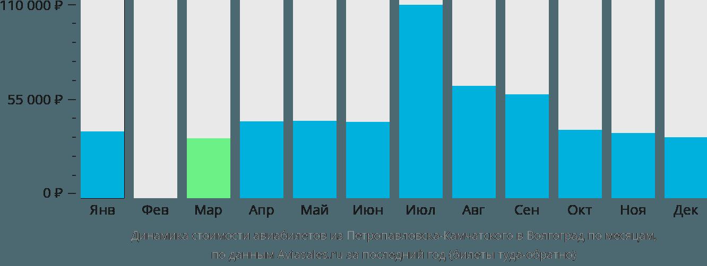 Динамика стоимости авиабилетов из Петропавловска-Камчатского в Волгоград по месяцам