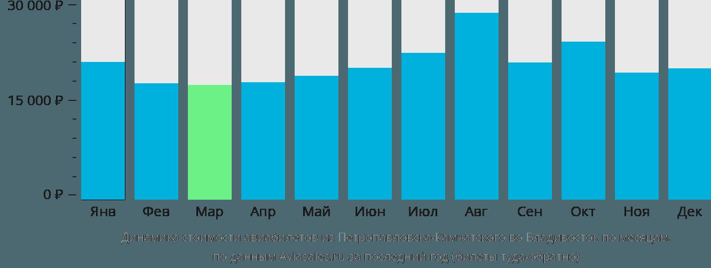 Динамика стоимости авиабилетов из Петропавловска-Камчатского во Владивосток по месяцам