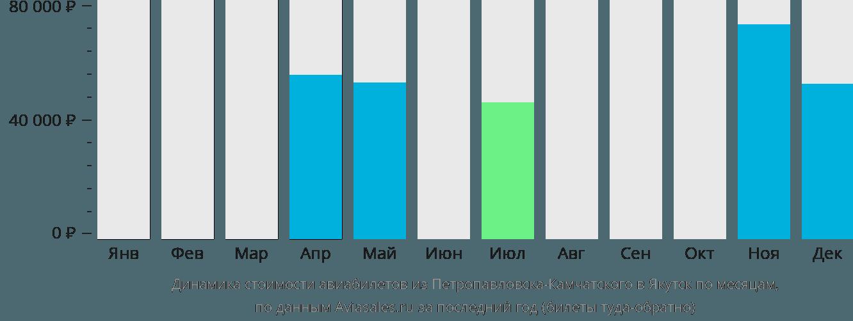 Динамика стоимости авиабилетов из Петропавловска-Камчатского в Якутск по месяцам