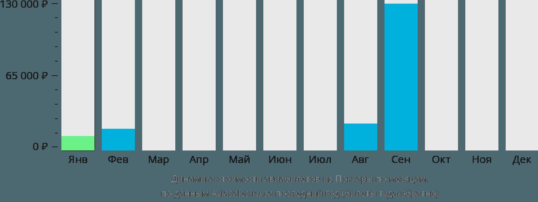 Динамика стоимости авиабилетов из Покхары по месяцам
