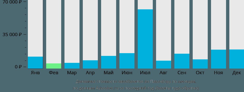 Динамика стоимости авиабилетов из Паканбару по месяцам
