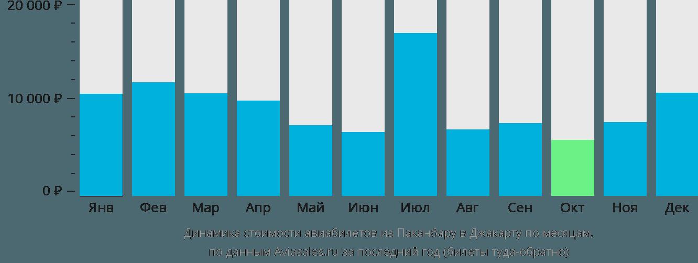 Динамика стоимости авиабилетов из Паканбару в Джакарту по месяцам