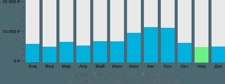 Динамика стоимости авиабилетов из Пскова по месяцам