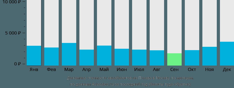 Динамика стоимости авиабилетов из Пскова в Москву по месяцам