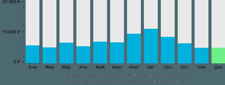 Динамика стоимости авиабилетов из Пскова в Россию по месяцам