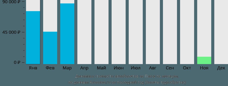 Динамика стоимости авиабилетов из Паксе по месяцам