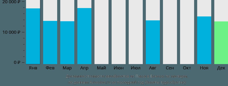 Динамика стоимости авиабилетов из Паксе в Бангкок по месяцам
