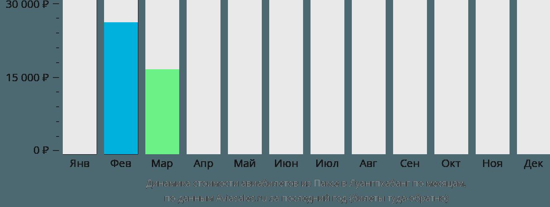 Динамика стоимости авиабилетов из Паксе в Луангпхабанг по месяцам
