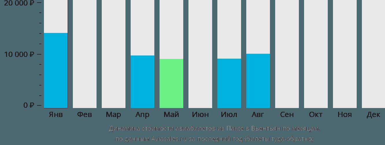 Динамика стоимости авиабилетов из Паксе в Вьентьян по месяцам