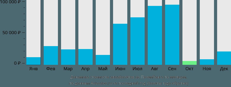 Динамика стоимости авиабилетов из Палембанга по месяцам