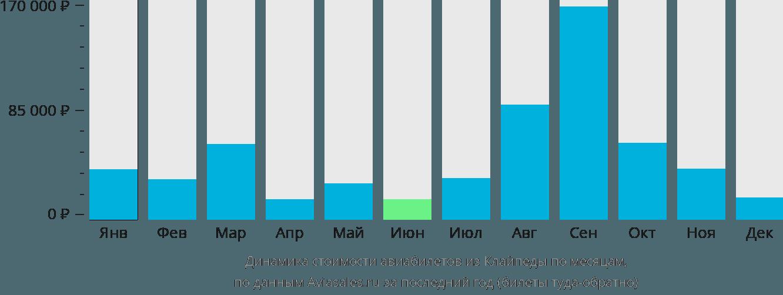 Динамика стоимости авиабилетов из Клайпеды по месяцам