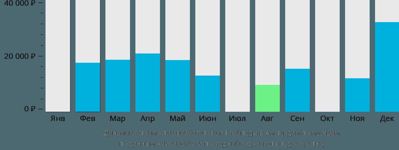 Динамика стоимости авиабилетов из Клайпеды в Амстердам по месяцам