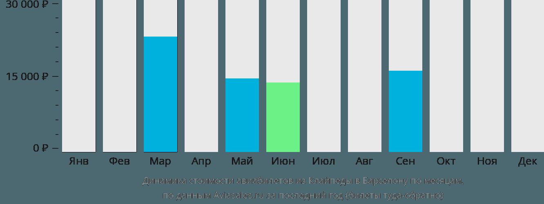 Динамика стоимости авиабилетов из Клайпеды в Барселону по месяцам