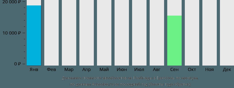 Динамика стоимости авиабилетов из Клайпеды в Брюссель по месяцам