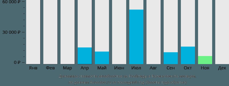 Динамика стоимости авиабилетов из Клайпеды в Копенгаген по месяцам